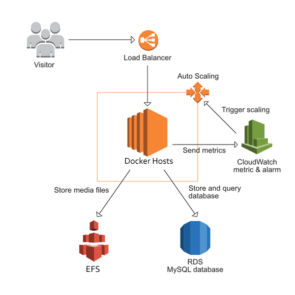 Highly Available WordPress in AWS