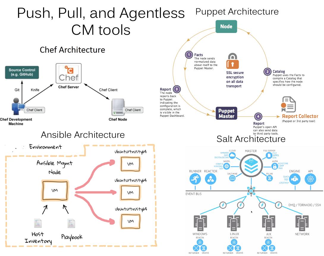 Config Management Architectures