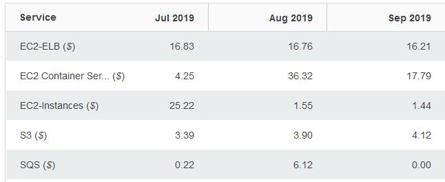 vendor lock-in savings over time